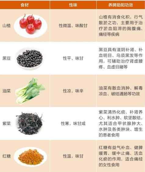 血瘀饮食经常吃食物.jpg