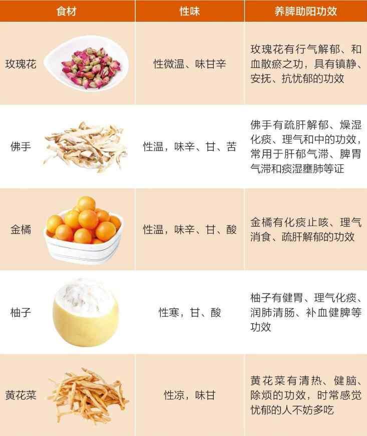 气郁常吃食物.jpg